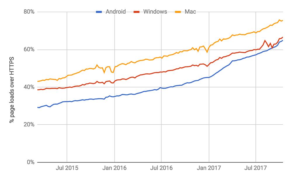 pourcentage de chargement de pages sur HTTPS dans Chrome par plateforme